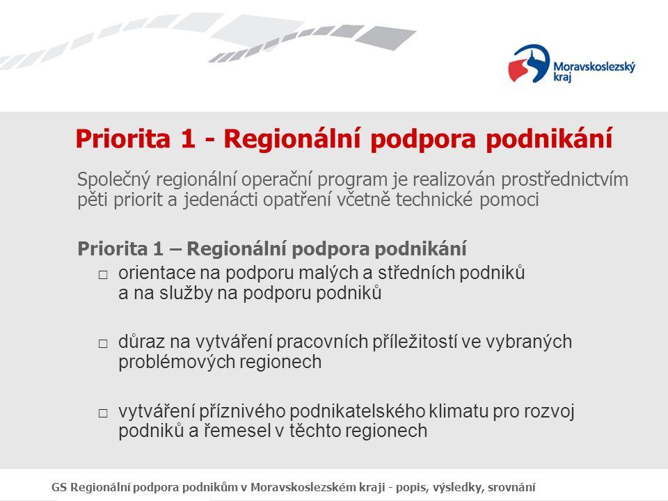 GS Regionální podpora podnikům v Moravskoslezském kraji - popis, výsledky, srovnání Priorita 1 - Regionální podpora podnikání Společný regionální operační program je realizován prostřednictvím pěti priorit a jedenácti opatření včetně technické pomoci Priorita 1 – Regionální podpora podnikání □orientace na podporu malých a středních podniků a na služby na podporu podniků □důraz na vytváření pracovních příležitostí ve vybraných problémových regionech □vytváření příznivého podnikatelského klimatu pro rozvoj podniků a řemesel v těchto regionech