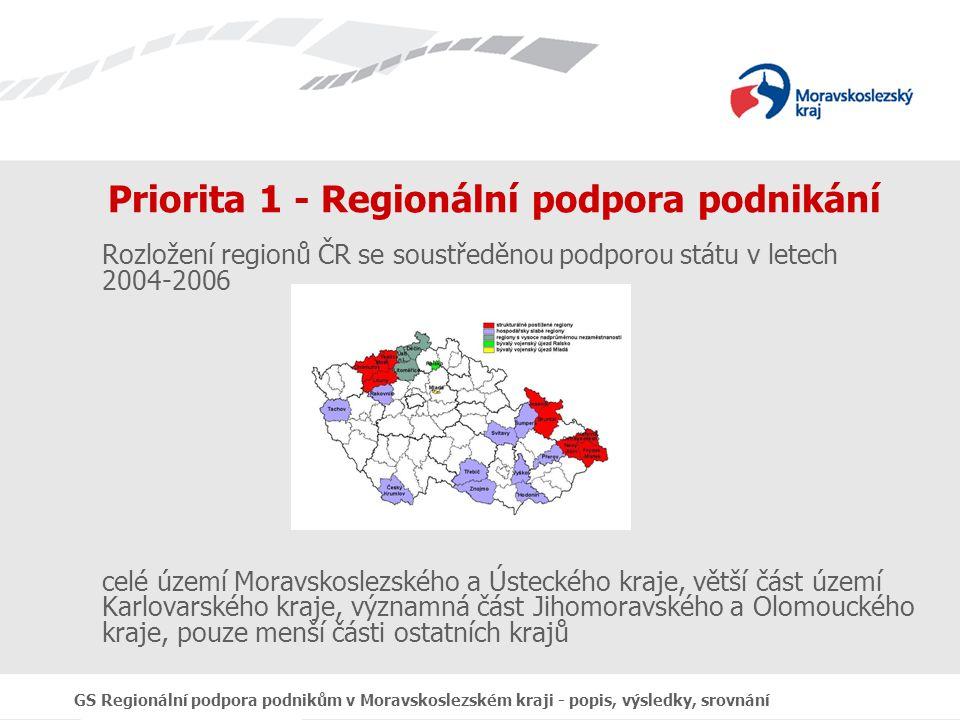 GS Regionální podpora podnikům v Moravskoslezském kraji - popis, výsledky, srovnání Opatření 1.1 Podpora podnikání ve vybraných regionech Zaměření opatření: přímá podpora existujících malých a středních podnikatelů podpora investičních rozvojových záměrů podniků spojených s vytvářením nových pracovních míst Struktura opatření: podpora drobných podniků (do 10 zaměstnanců, veřejná podpora kompatibilní s pravidlem de minimis – veřejná podpora malého rozsahu) podpora malých a středních podniků (do 250 zaměstnanců, veřejná podpora kompatibilní se skupinovou výjimkou pro malé a střední podniky)