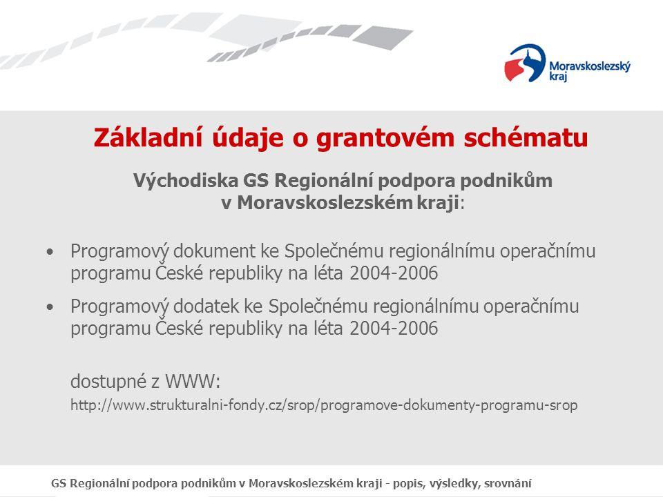 GS Regionální podpora podnikům v Moravskoslezském kraji - popis, výsledky, srovnání Srovnání s ostatními kraji – soukromé spolufinancování podle uzavřených Smluv s konečnými uživateli (součet za opatření 1.1)