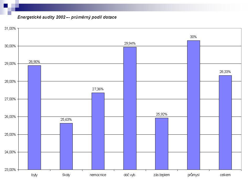 Energetické audity 2002 –- průměrný podíl dotace