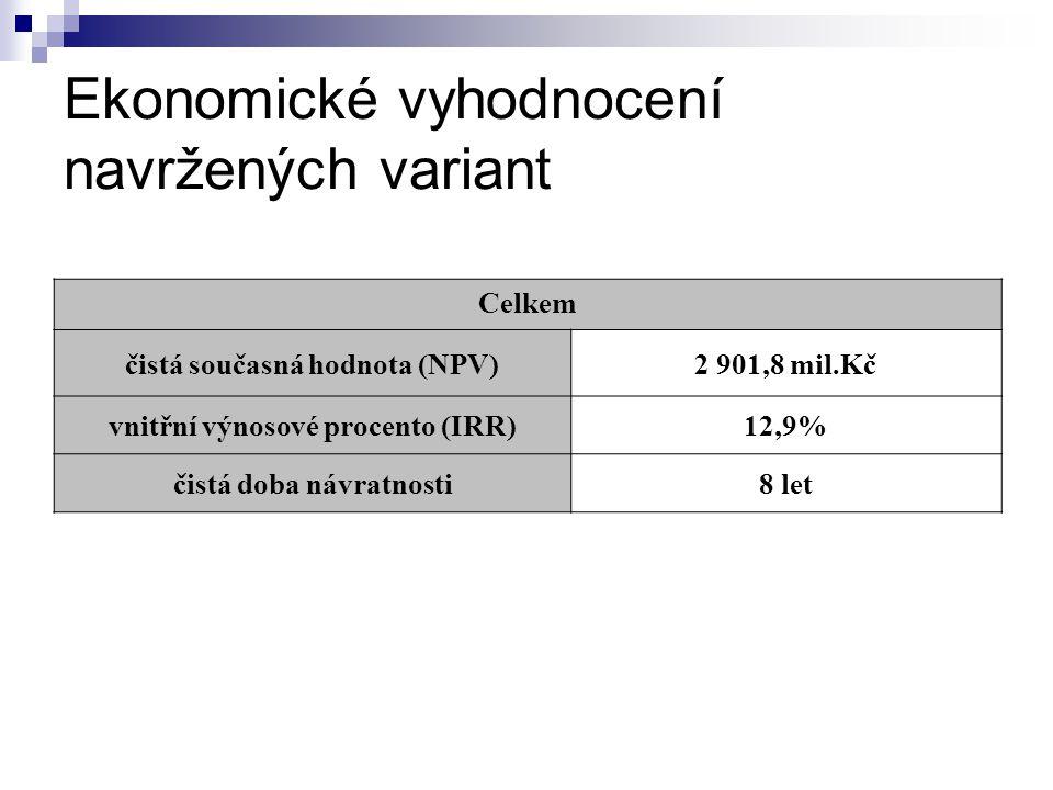 Ekonomické vyhodnocení navržených variant Celkem čistá současná hodnota (NPV)2 901,8 mil.Kč vnitřní výnosové procento (IRR)12,9% čistá doba návratnosti8 let