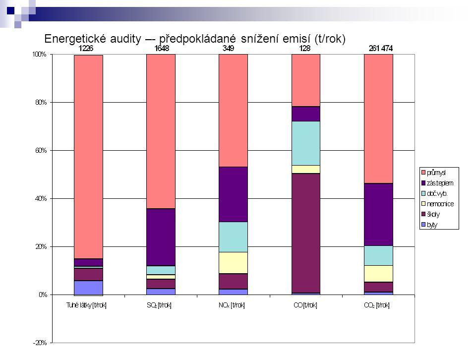 Energetické audity –- předpokládané snížení emisí (t/rok)