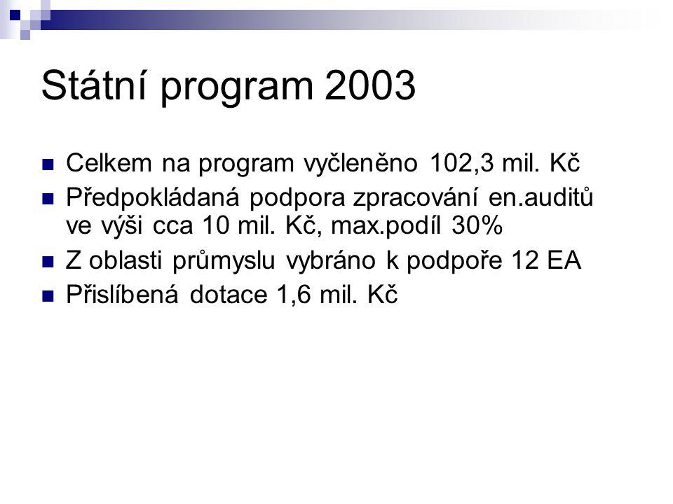Státní program 2003 Celkem na program vyčleněno 102,3 mil.