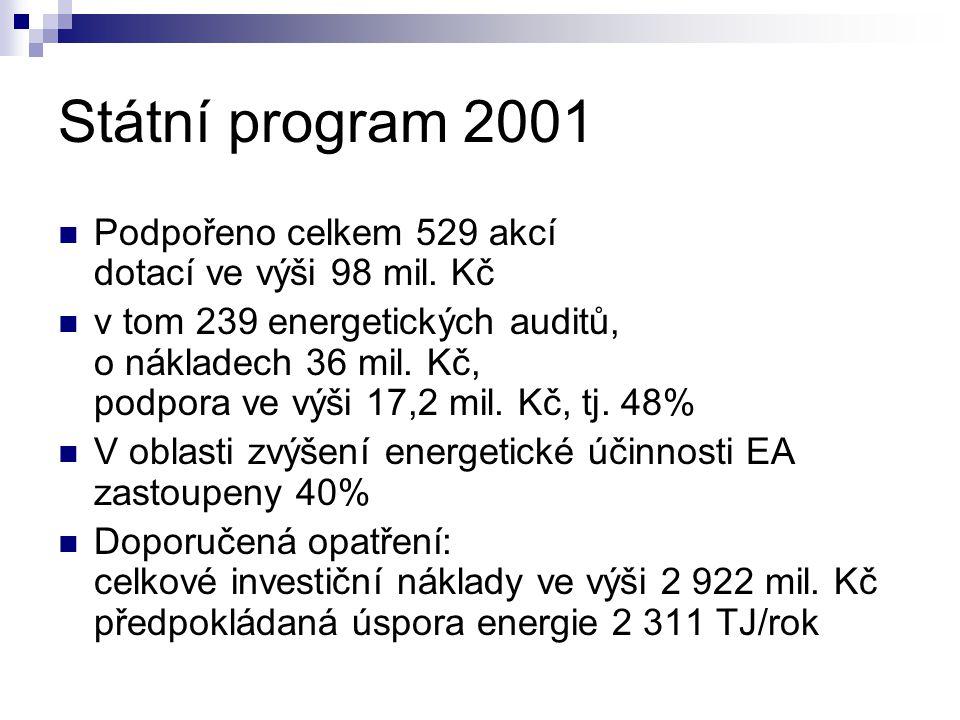 Státní program 2001 Podpořeno celkem 529 akcí dotací ve výši 98 mil.