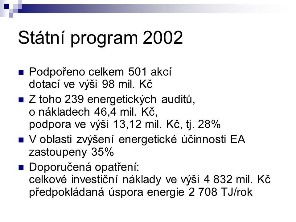 Státní program 2002 Podpořeno celkem 501 akcí dotací ve výši 98 mil.