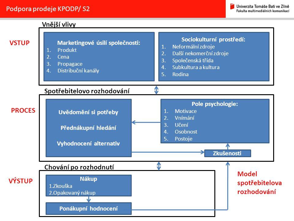 Podpora prodeje KPODP/ S2 Uvědomění si potřeby Přednákupní hledání Vyhodnocení alternativ Pole psychologie: 1.Motivace 2.Vnímání 3.Učení 4.Osobnost 5.