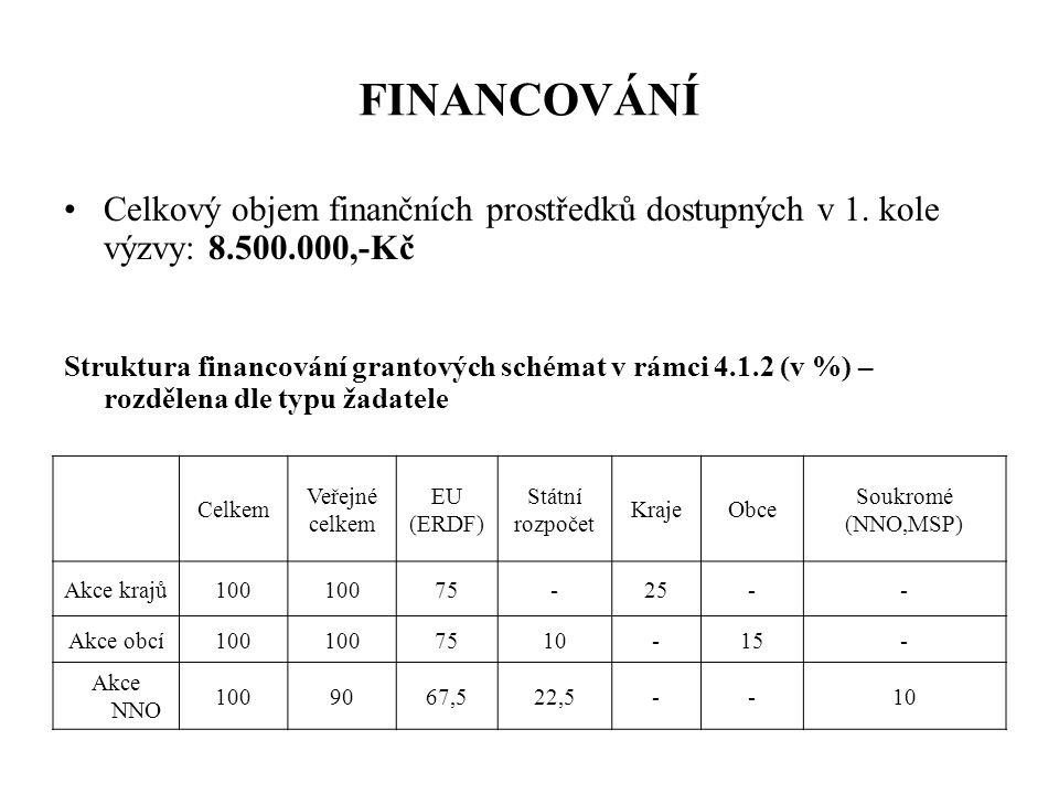 FINANCOVÁNÍ Velikost akce Minimální přípustná výše celkových uznatelných nákladů akce = 500.000,- Kč Maximální přípustná výše celkových uznatelných nákladů akce = 2 mil.