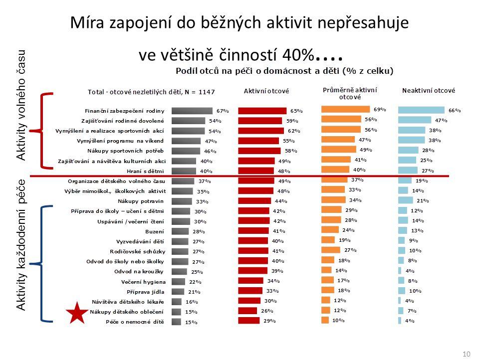 Míra zapojení do běžných aktivit nepřesahuje ve většině činností 40%....
