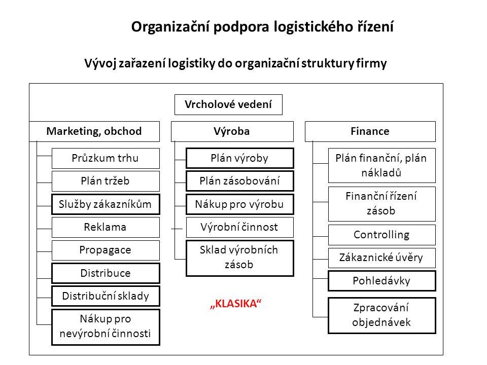 Organizační podpora logistického řízení Vývoj zařazení logistiky do organizační struktury firmy Vrcholové vedení Marketing, obchodVýrobaFinance Průzku