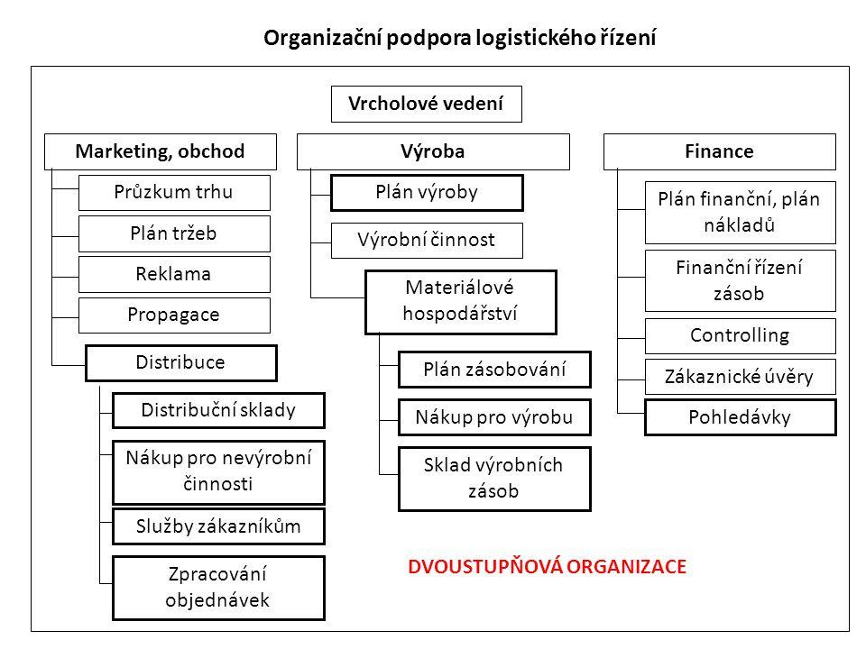 Organizační podpora logistického řízení Vrcholové vedení Marketing, obchodVýrobaFinance Průzkum trhu Služby zákazníkům Reklama Propagace Distribuční s