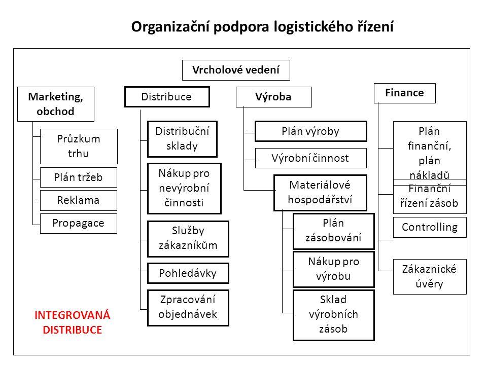 Organizační podpora logistického řízení Vrcholové vedení Marketing, obchod Výroba Finance Průzkum trhu Služby zákazníkům Reklama Propagace Distribuční sklady Plán výroby Plán tržeb Distribuce Plán zásobování Nákup pro výrobu Sklad výrobních zásob Výrobní činnost Nákup pro nevýrobní činnosti Plán finanční, plán nákladů Finanční řízení zásob Zákaznické úvěry Controlling Materiálové hospodářství Pohledávky Zpracování objednávek INTEGROVANÁ DISTRIBUCE