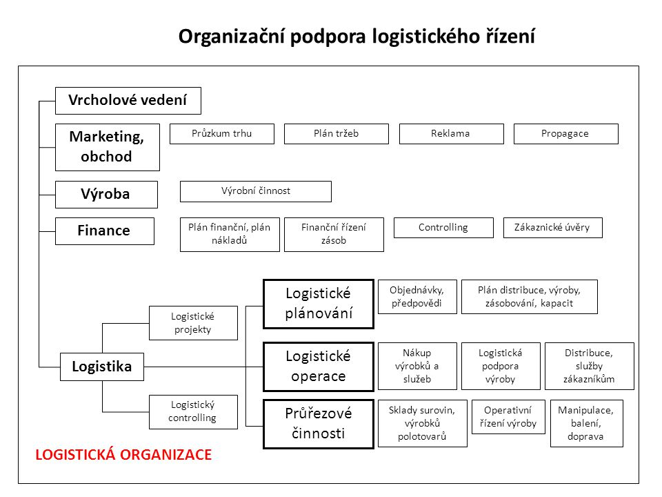 Organizační podpora logistického řízení Vrcholové vedení Marketing, obchod Výroba Finance Plán distribuce, výroby, zásobování, kapacit Distribuce, slu