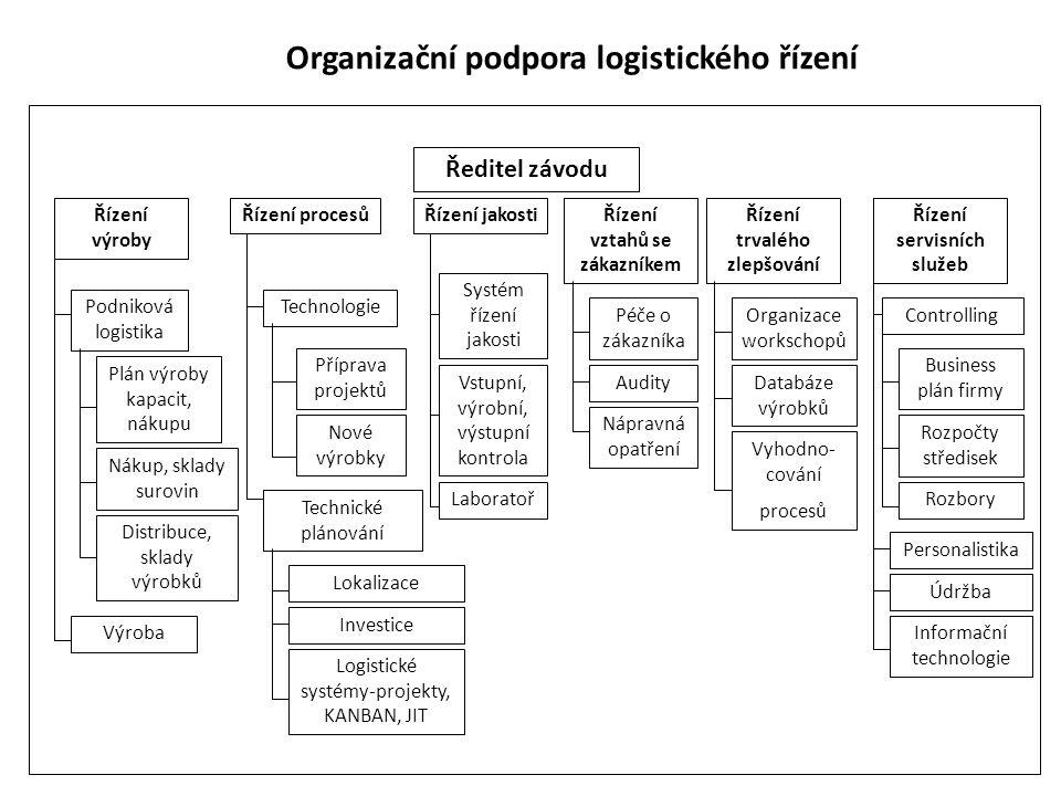 Organizační podpora logistického řízení Ředitel závodu Řízení výroby Podniková logistika Nákup, sklady surovin Distribuce, sklady výrobků Plán výroby