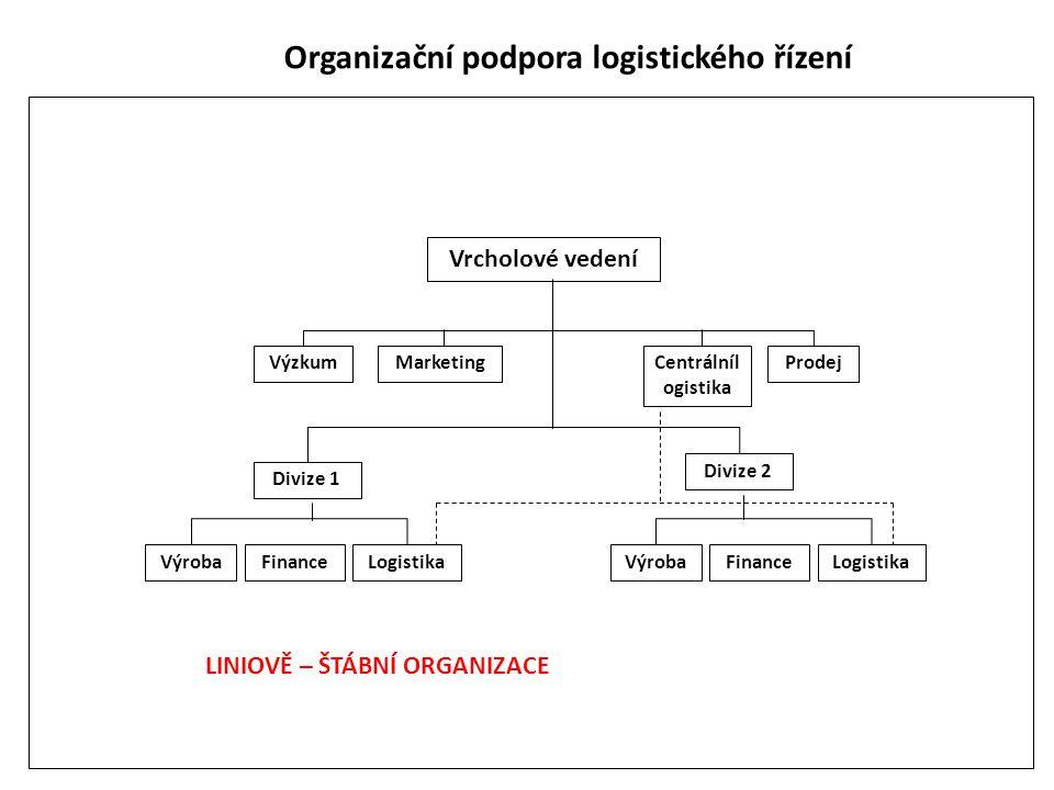 Organizační podpora logistického řízení Vrcholové vedení Výzkum Výroba ProdejMarketing Finance Centrálníl ogistika Divize 1 Divize 2 LogistikaVýrobaFi