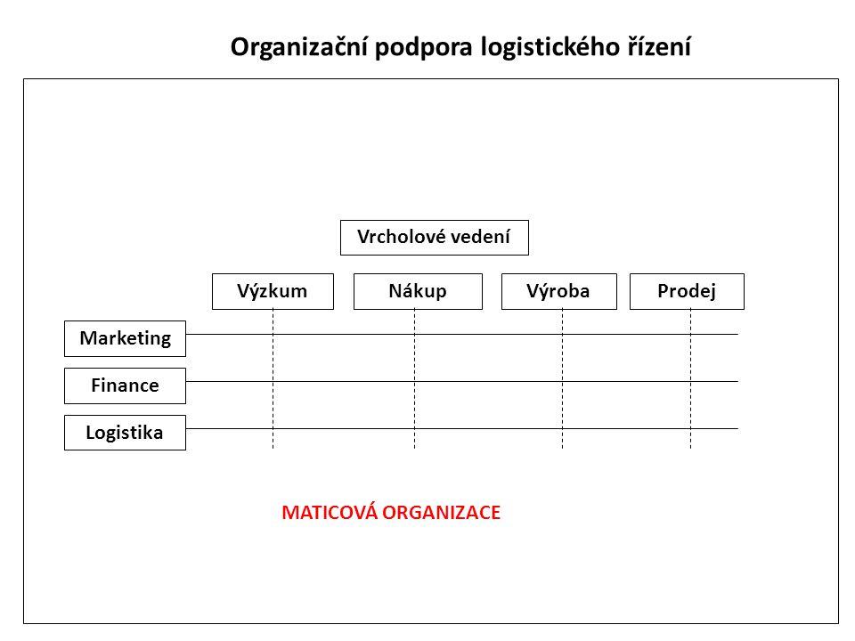 Organizační podpora logistického řízení Vrcholové vedení VýzkumNákupVýrobaProdej Marketing Finance Logistika MATICOVÁ ORGANIZACE
