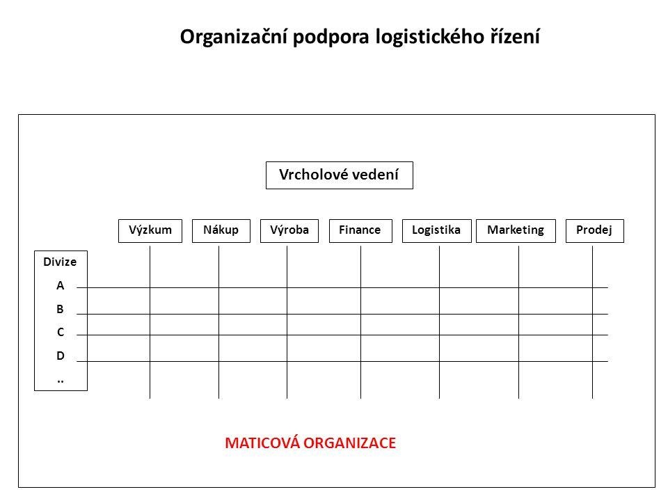 Organizační podpora logistického řízení Vrcholové vedení VýzkumNákupVýrobaProdejMarketingFinanceLogistika Divize A B C D..