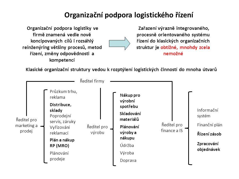 Organizační podpora logistického řízení Organizační podpora logistiky ve firmě znamená vedle nově koncipovaných cílů i rozsáhlý reinženýring většiny procesů, metod řízení, změny odpovědnosti a kompetencí Zařazení výrazně integrovaného, procesně orientovaného systému řízení do klasických organizačních struktur je obtížné, mnohdy zcela nemožné Klasické organizační struktury vedou k rozptýlení logistických činností do mnoha útvarů Ředitel firmy Ředitel pro marketing a prodej Ředitel pro výrobu Ředitel pro finance a IS Průzkum trhu, reklama Distribuce, sklady Poprodejní servis, záruky Vyřizování reklamací Plán a nákup RP (MRO) Nákup pro výrobní spotřebu Skladování materiálů Plánování výroby a nákupu Plánování prodeje Údržba Výroba Doprava Informační systém Finanční plán Řízení zásob Zpracování objednávek
