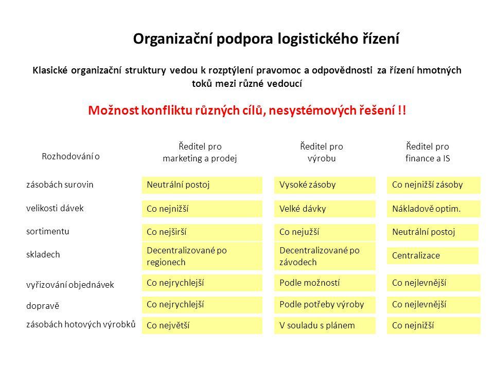 Organizační podpora logistického řízení Klasické organizační struktury vedou k rozptýlení pravomoc a odpovědnosti za řízení hmotných toků mezi různé v