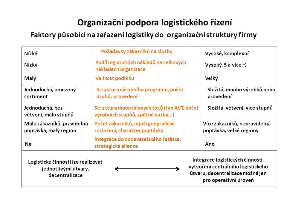 Organizační podpora logistického řízení Faktory působící na zařazení logistiky do organizační struktury firmy Nízký Nízké Malý Jednoduchá, omezený sortiment Podíl logistických nákladů na celkových nákladech organizace Požadavky zákazníků na služby Velikost podniku Struktura výrobního programu, počet druhů, provedení Struktura materiálových toků (typ AVT, počet výrobních stupňů, zpětné vazby…) Ne Integrace do dodavatelského řetězce, strategické aliance Složitá, mnoho výrobků nebo provedení Jednoduchá, bez větvení, málo stupňů Složitá, větvení, více stupňů Vysoké, komplexní Vysoký, 5 a více % Velký Málo zákazníků, pravidelná poptávka, malý region Více zákazníků, nepravidelná poptávka, velké regiony Ano Logistické činnosti lze realizovat jednotlivými útvary, decentralizace Integrace logistických činností, vytvoření centrálního logistického útvaru, decentralizace možná jen pro operativní úroveň Počet zákazníků, jejich geografické rozložení, charakter poptávky
