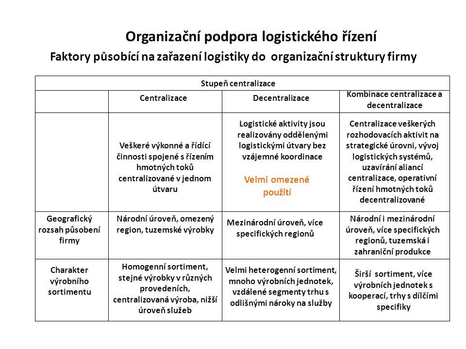 Organizační podpora logistického řízení Faktory působící na zařazení logistiky do organizační struktury firmy Stupeň centralizace CentralizaceDecentralizace Kombinace centralizace a decentralizace Geografický rozsah působení firmy Národní úroveň, omezený region, tuzemské výrobky Mezinárodní úroveň, více specifických regionů Národní i mezinárodní úroveň, více specifických regionů, tuzemská i zahraniční produkce Charakter výrobního sortimentu Homogenní sortiment, stejné výrobky v různých provedeních, centralizovaná výroba, nižší úroveň služeb Velmi heterogenní sortiment, mnoho výrobních jednotek, vzdálené segmenty trhu s odlišnými nároky na služby Širší sortiment, více výrobních jednotek s kooperací, trhy s dílčími specifiky Veškeré výkonné a řídící činnosti spojené s řízením hmotných toků centralizované v jednom útvaru Logistické aktivity jsou realizovány oddělenými logistickými útvary bez vzájemné koordinace Velmi omezené použití Centralizace veškerých rozhodovacích aktivit na strategické úrovni, vývoj logistických systémů, uzavírání aliancí centralizace, operativní řízení hmotných toků decentralizované