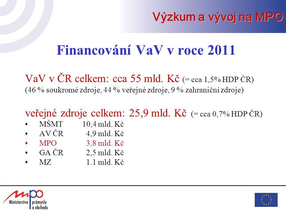 Financování VaV v roce 2011 VaV v ČR celkem: cca 55 mld. Kč (= cca 1,5% HDP ČR) (46 % soukromé zdroje, 44 % veřejné zdroje, 9 % zahraniční zdroje) veř
