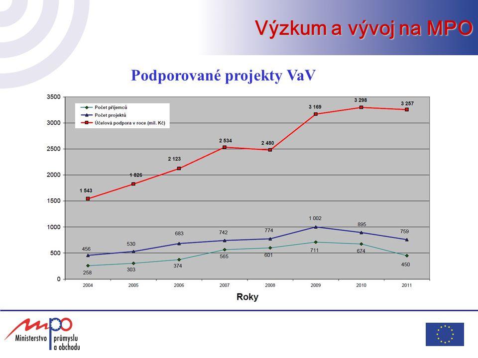 Podporované projekty VaV