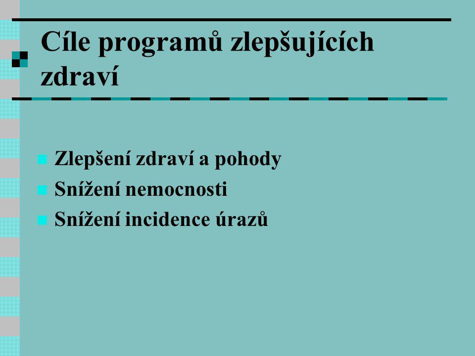 Cíle programů zlepšujících zdraví Zlepšení zdraví a pohody Snížení nemocnosti Snížení incidence úrazů