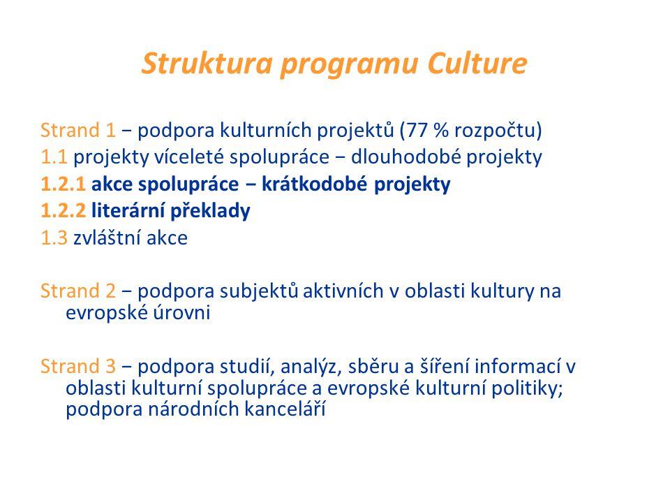 Struktura programu Culture Strand 1 − podpora kulturních projektů (77 % rozpočtu) 1.1 projekty víceleté spolupráce − dlouhodobé projekty 1.2.1 akce spolupráce − krátkodobé projekty 1.2.2 literární překlady 1.3 zvláštní akce Strand 2 − podpora subjektů aktivních v oblasti kultury na evropské úrovni Strand 3 − podpora studií, analýz, sběru a šíření informací v oblasti kulturní spolupráce a evropské kulturní politiky; podpora národních kanceláří
