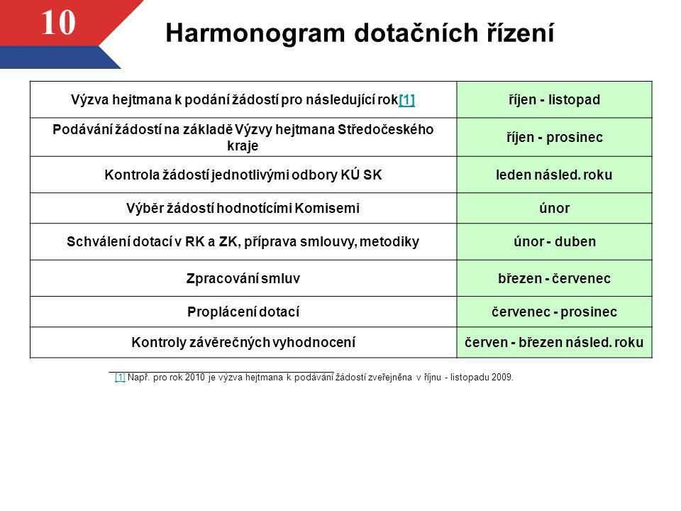 10 Harmonogram dotačních řízení Výzva hejtmana k podání žádostí pro následující rok[1][1]říjen - listopad Podávání žádostí na základě Výzvy hejtmana S