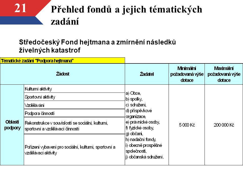 21 Přehled fondů a jejich tématických zadání Středočeský Fond hejtmana a zmírnění následků živelných katastrof