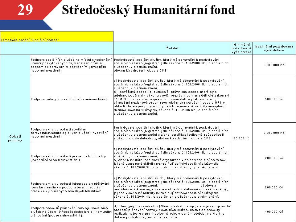 29 Středočeský Humanitární fond