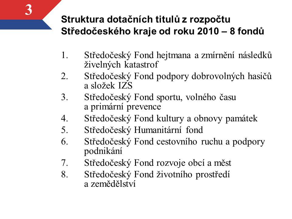 3 Struktura dotačních titulů z rozpočtu Středočeského kraje od roku 2010 – 8 fondů 1.Středočeský Fond hejtmana a zmírnění následků živelných katastrof