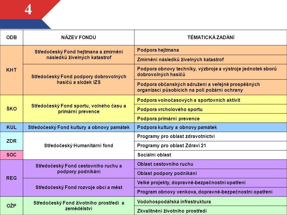 15 Středočeský Fond rozvoje obcí a měst