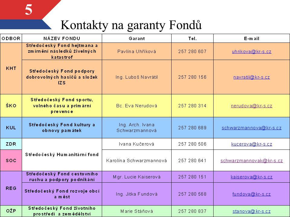 5 Kontakty na garanty Fondů