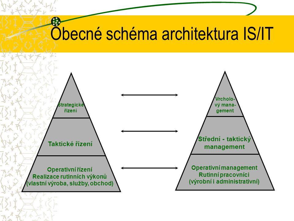 Vedle celkové architektury IS se obvykle uvádí 5 dílčích architektur, které navrhují a zajišťují různí specialisté. – funkční a procesní architektura