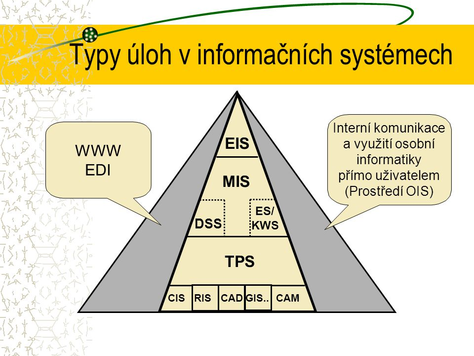 operativní řízení taktické řízení strategické řízení EIS DSS TPS MIS Informační systémy - přehled