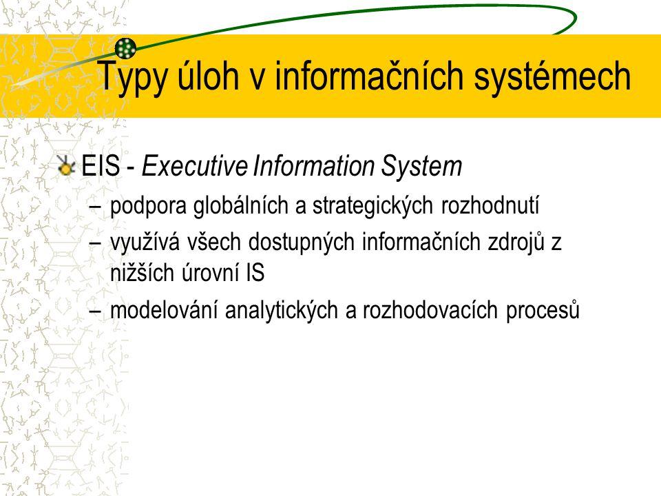 GIS..CAMCAD TPS ES/ KWS DSS MIS EIS RISCIS Interní komunikace a využití osobní informatiky přímo uživatelem (Prostředí OIS) WWW EDI Typy úloh v inform