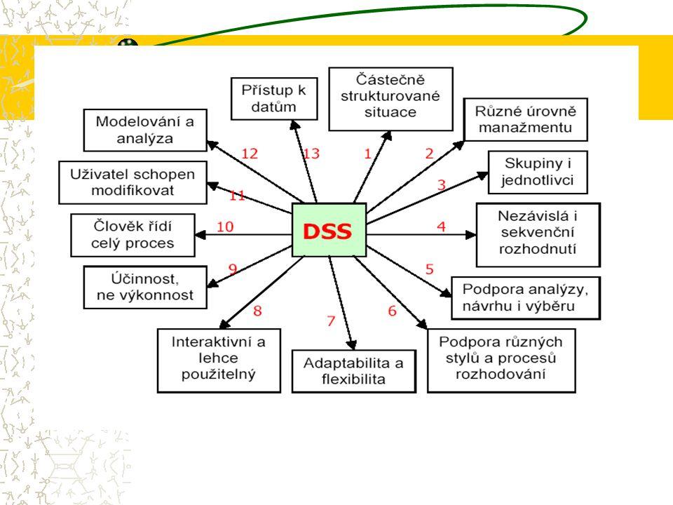Definice DSS DSS je interaktivní, flexibilní a adaptabilní počí- tačovýinformační systém, speciálně vytvořený pro podporu řešení nestrukturovaných man