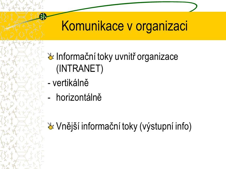 vstupvýstup řízenízpětná vazba zpracování informací Informační systém - schéma