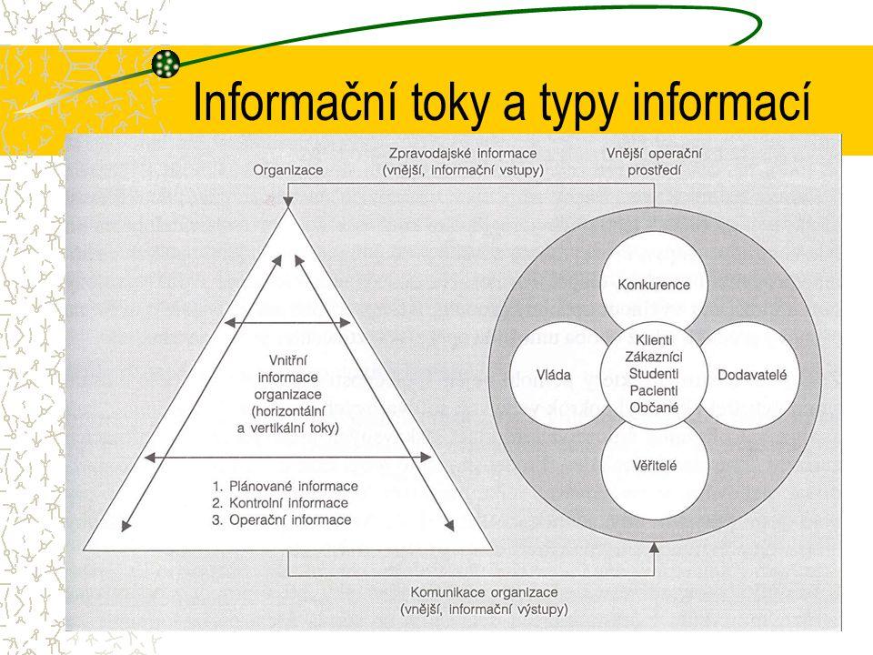 Komunikace v organizaci Informační toky uvnitř organizace (INTRANET) - vertikálně -horizontálně Vnější informační toky (výstupní info)