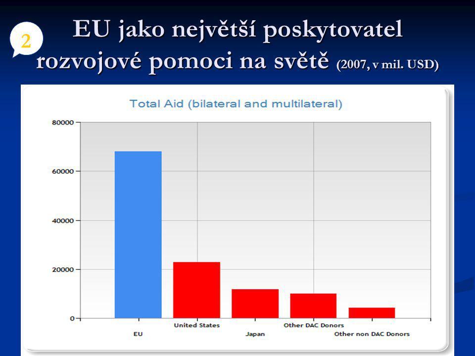 Nástroje rozvojové pomoci EU Nástroje rozvojové pomoci EU 5 rozpočtová podpora (budget support), rozpočtová podpora (budget support), sektorová podpora (SWAP), sektorová podpora (SWAP), nástroj na podporu demokracie a lidských práv (EIDHR) nástroj na podporu demokracie a lidských práv (EIDHR) nástroj na podporu rozvoje energetiky ( EU energy facility), nástroj na podporu rozvoje energetiky ( EU energy facility), podpora platební bilance, podpora platební bilance, odpouštění dluhů, odpouštění dluhů, potravinová bezpečnost, potravinová bezpečnost, podpora zajištění voleb, podpora zajištění voleb, nástroj na podporu zlepšení přístupu k vodě ( EU water facility), nástroj na podporu zlepšení přístupu k vodě ( EU water facility), EURO-SOLAR (program na podporu trvale udržitelných zdrojů energie), EURO-SOLAR (program na podporu trvale udržitelných zdrojů energie), NSA – Local authorities (program na zapojování NGO a místních samospráv do rozvojové pomoci), NSA – Local authorities (program na zapojování NGO a místních samospráv do rozvojové pomoci), GOOD HEALTH FOR ALL GOOD HEALTH FOR ALL a jiné a jiné