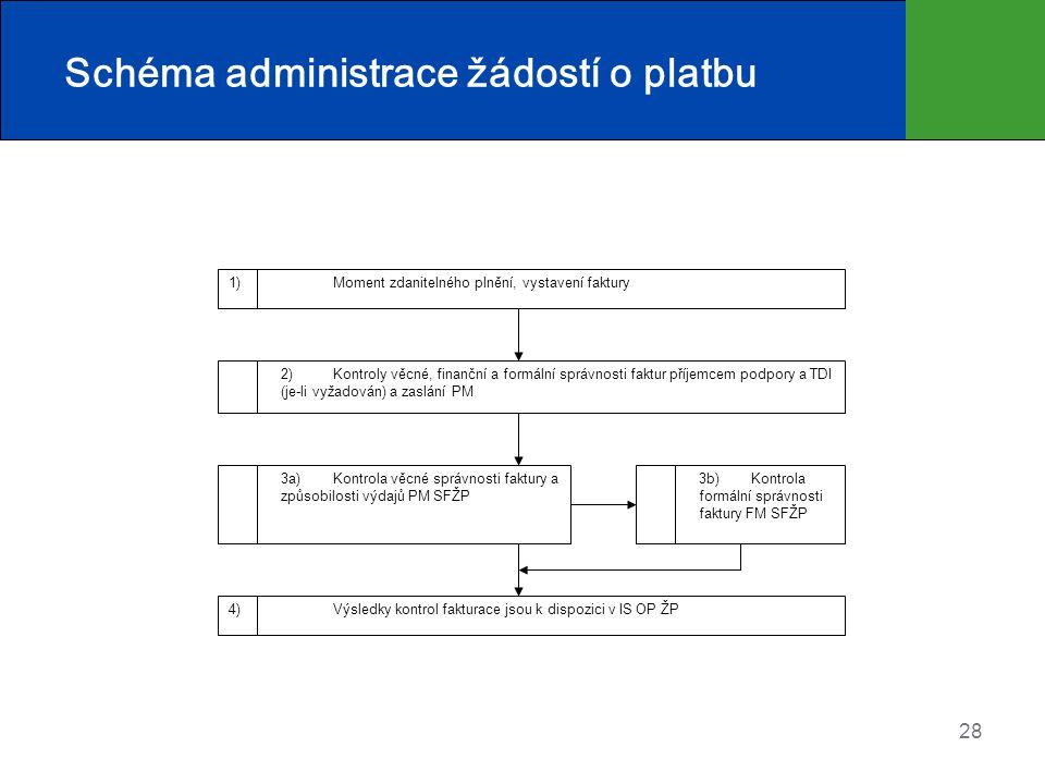 28 Schéma administrace žádostí o platbu 1) Moment zdanitelného plnění, vystavení faktury 2) Kontroly věcné, finanční a formální správnosti faktur příjemcem podpory a TDI (je-li vyžadován) a zaslání PM 3a) Kontrola věcné správnosti faktury a způsobilosti výdajů PM SFŽP 4) Výsledky kontrol fakturace jsou k dispozici v IS OP ŽP 3b) Kontrola formální správnosti faktury FM SFŽP