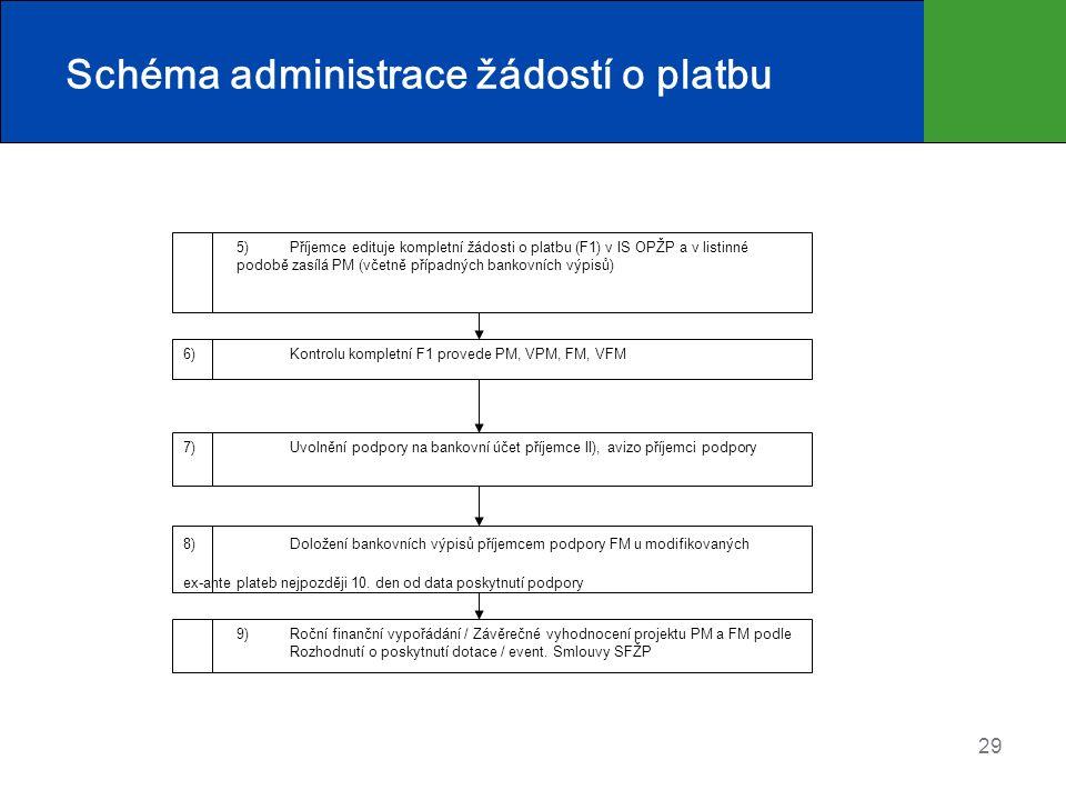 29 Schéma administrace žádostí o platbu 5) Příjemce edituje kompletní žádosti o platbu (F1) v IS OPŽP a v listinné podobě zasílá PM (včetně případných bankovních výpisů) 6) Kontrolu kompletní F1 provede PM, VPM, FM, VFM 7) Uvolnění podpory na bankovní účet příjemce II), avizo příjemci podpory 8) Doložení bankovních výpisů příjemcem podpory FM u modifikovaných ex-ante plateb nejpozději 10.