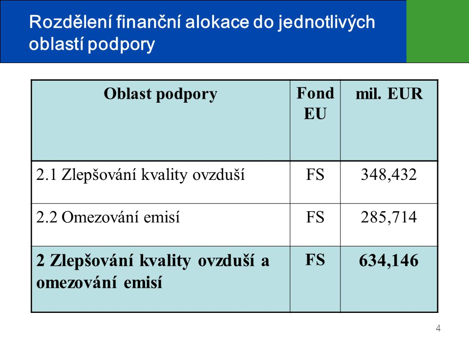 4 Rozdělení finanční alokace do jednotlivých oblastí podpory Oblast podporyFond EU mil. EUR 2.1 Zlepšování kvality ovzdušíFS348,432 2.2 Omezování emis