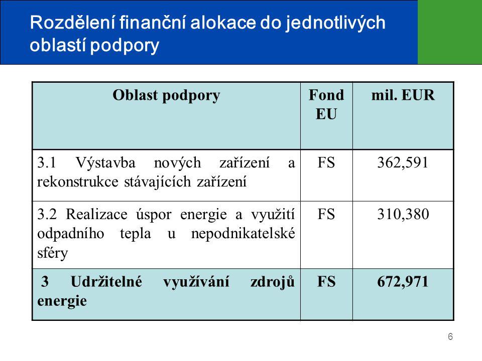 6 Rozdělení finanční alokace do jednotlivých oblastí podpory Oblast podporyFond EU mil. EUR 3.1 Výstavba nových zařízení a rekonstrukce stávajících za