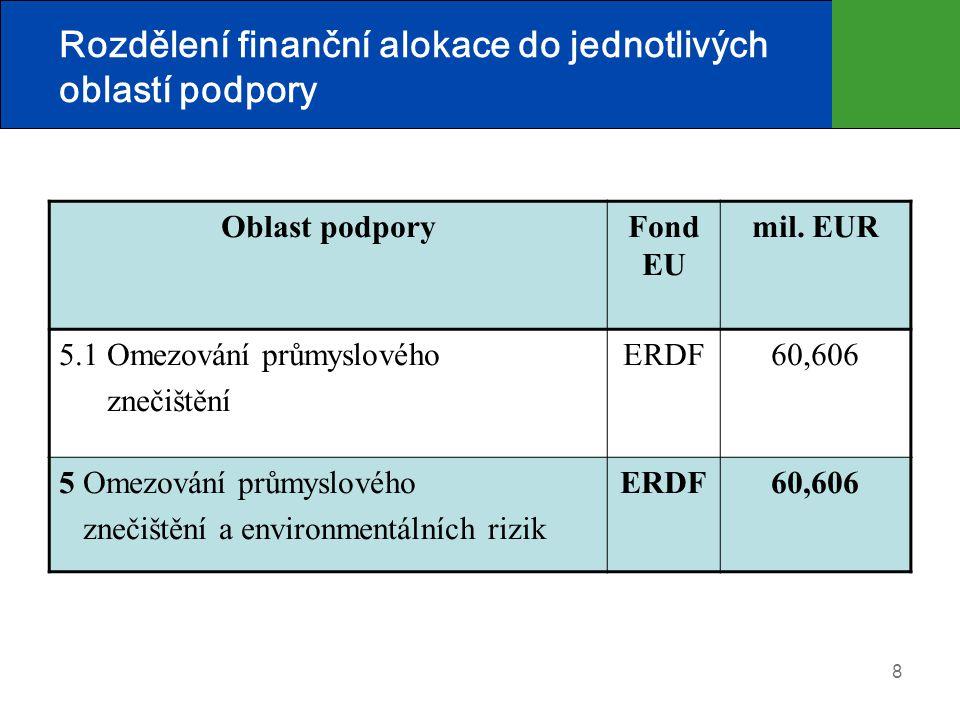 8 Rozdělení finanční alokace do jednotlivých oblastí podpory Oblast podporyFond EU mil. EUR 5.1 Omezování průmyslového znečištění ERDF60,606 5 Omezová