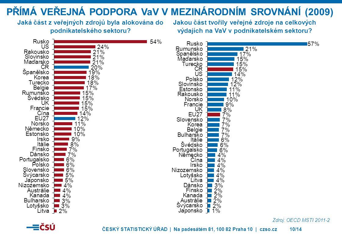 ČESKÝ STATISTICKÝ ÚŘAD | Na padesátém 81, 100 82 Praha 10 | czso.cz10/14 Jaká část z veřejných zdrojů byla alokována do podnikatelského sektoru? PŘÍMÁ