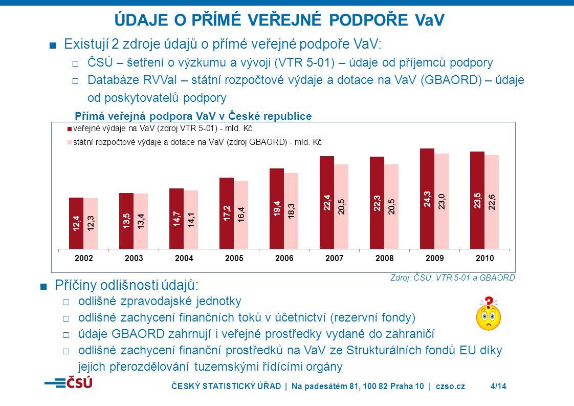 ČESKÝ STATISTICKÝ ÚŘAD | Na padesátém 81, 100 82 Praha 10 | czso.cz5/14 ■Uplatňováno v ČR od roku 2005 jako odečet od základu daně z příjmu ve výši 100 % výdajů na VaV v daném zdaňovacím období ■Upraveno § 34 odst.