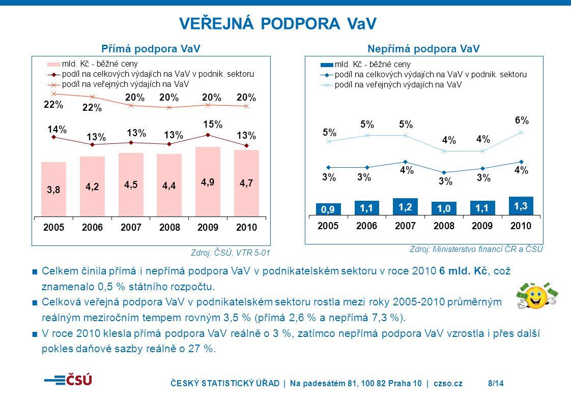 ČESKÝ STATISTICKÝ ÚŘAD | Na padesátém 81, 100 82 Praha 10 | czso.cz9/14 VEŘEJNÁ PODPORA VaV Z VEŘEJNÝCH ZDROJŮ V PODNIKATELSKÉM SEKTORU JAKO PODÍL NA HDP, 2008 Zdroj: OECD