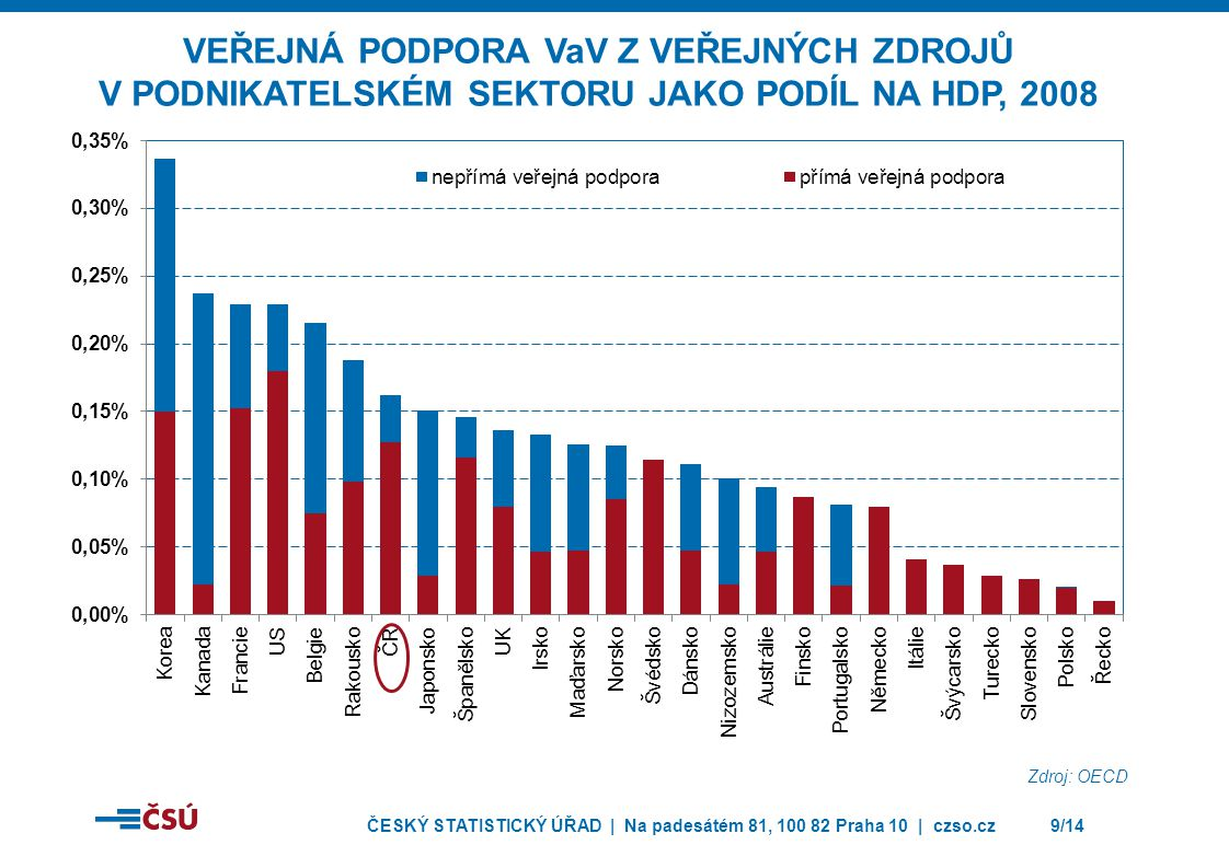 ČESKÝ STATISTICKÝ ÚŘAD | Na padesátém 81, 100 82 Praha 10 | czso.cz10/14 Jaká část z veřejných zdrojů byla alokována do podnikatelského sektoru.